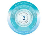International Baccalaureate Diploma Programme UAE